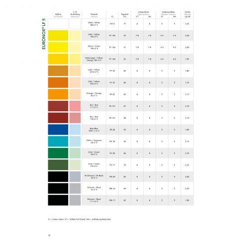 Euronox® LF5 - anorganische Pigmentpräparationen - Bild