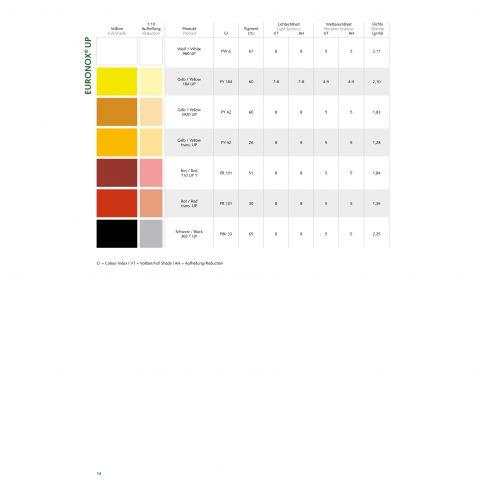Euronox® UP - anorganische Universalpaste - Bild