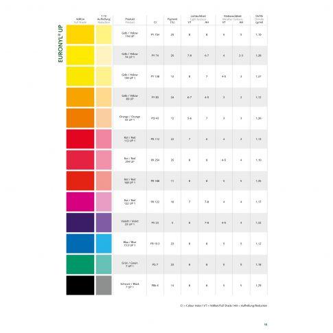 Euronyl® UP - organische Universalpaste - Bild
